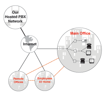 voip wiring diagram virtual pbx hosted pbx provider #8